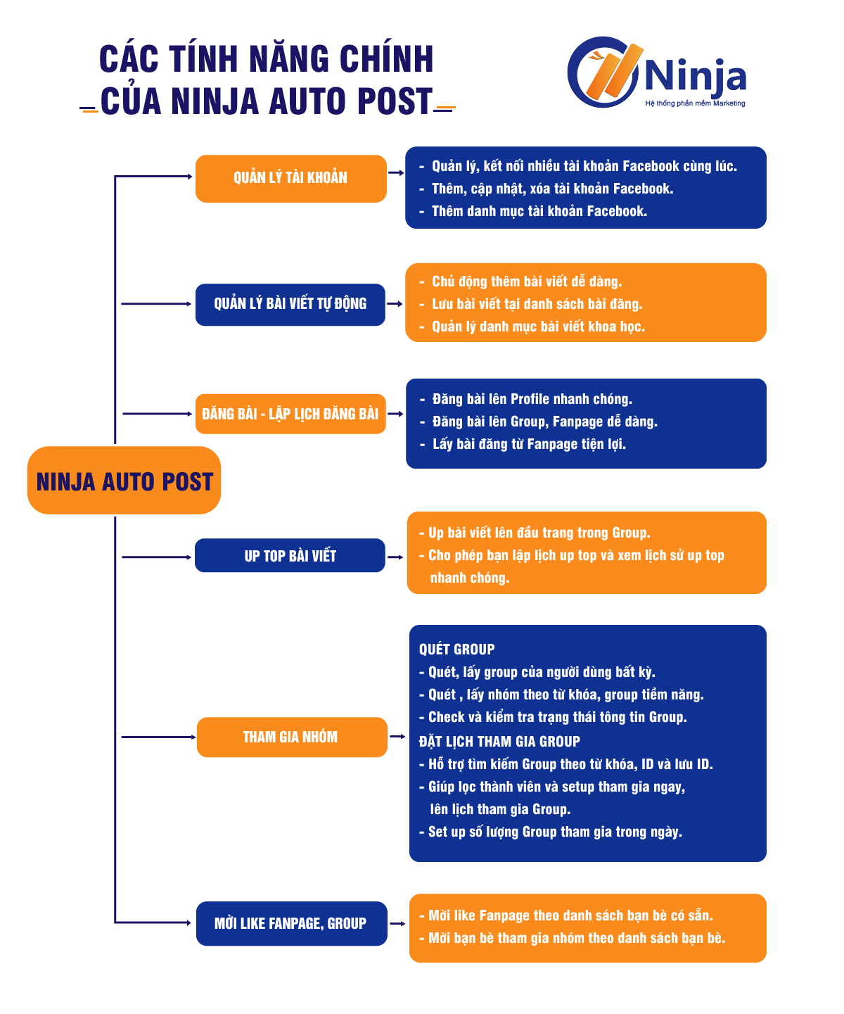 ninja-auto-post-phan-mem-dang-tin-quang-cao-tu-dong